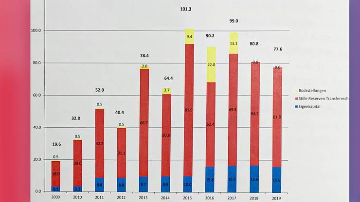Diese Grafik zeigte Bernhard Burgener im Telebasel.