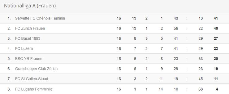 Stand der Schweizer Nationalliga A bei Saisonabbruch.