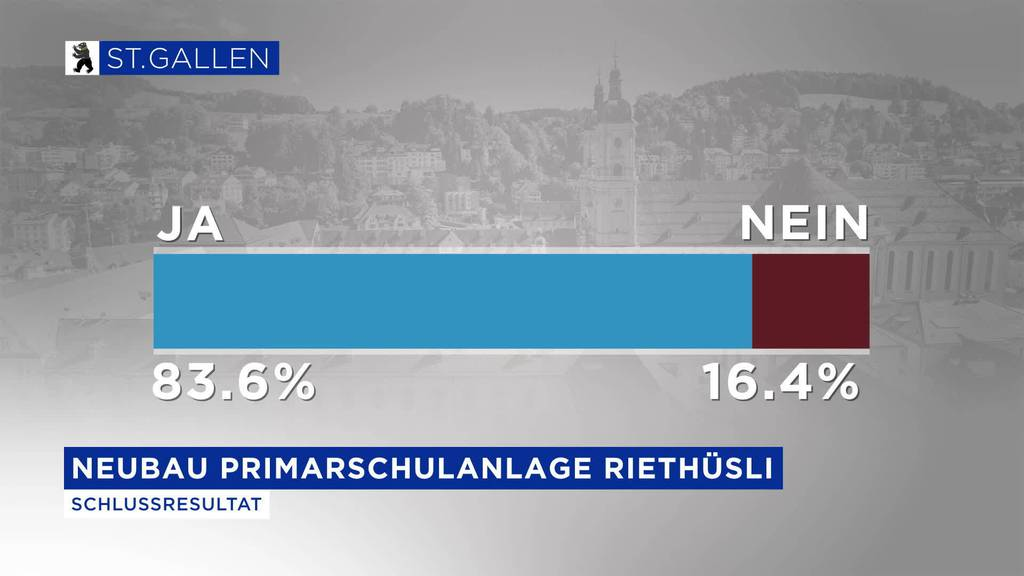 Kurznachrichten Wahlen: Stadt St.Gallen und Gossau