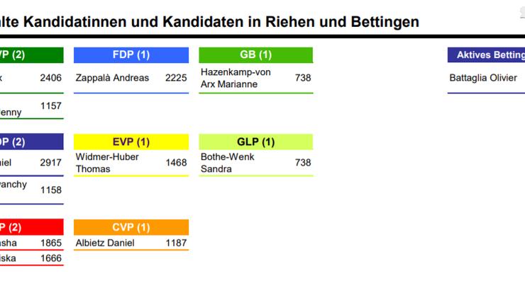 Grossrätinnen und Grossräte von Riehen Bettingen