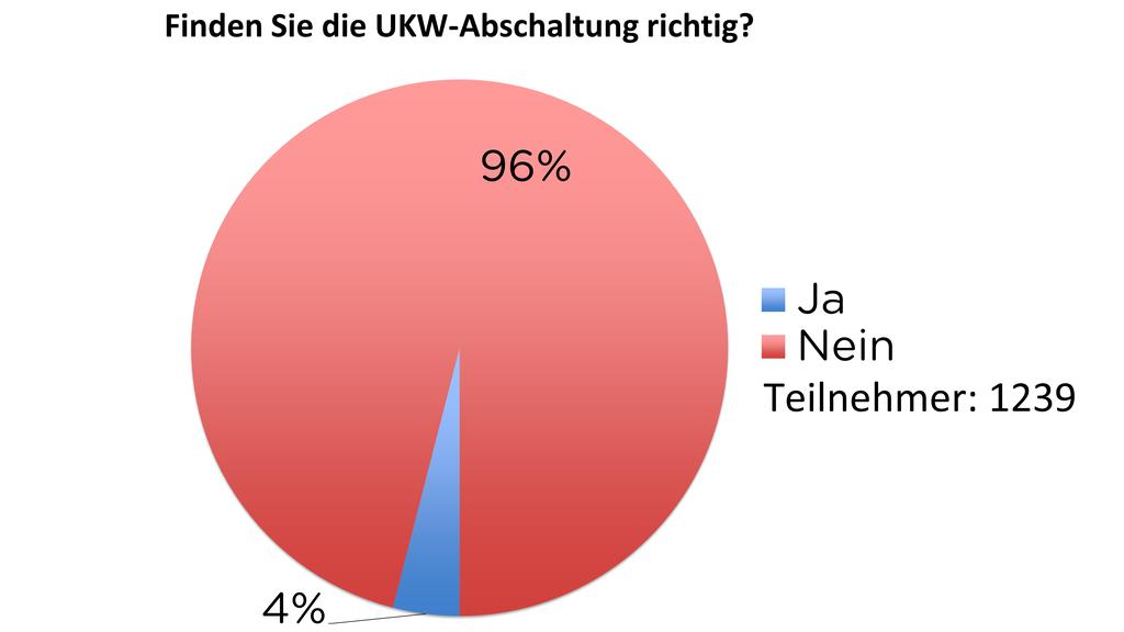 Finden Sie die UKW-Abschaltung richtig?