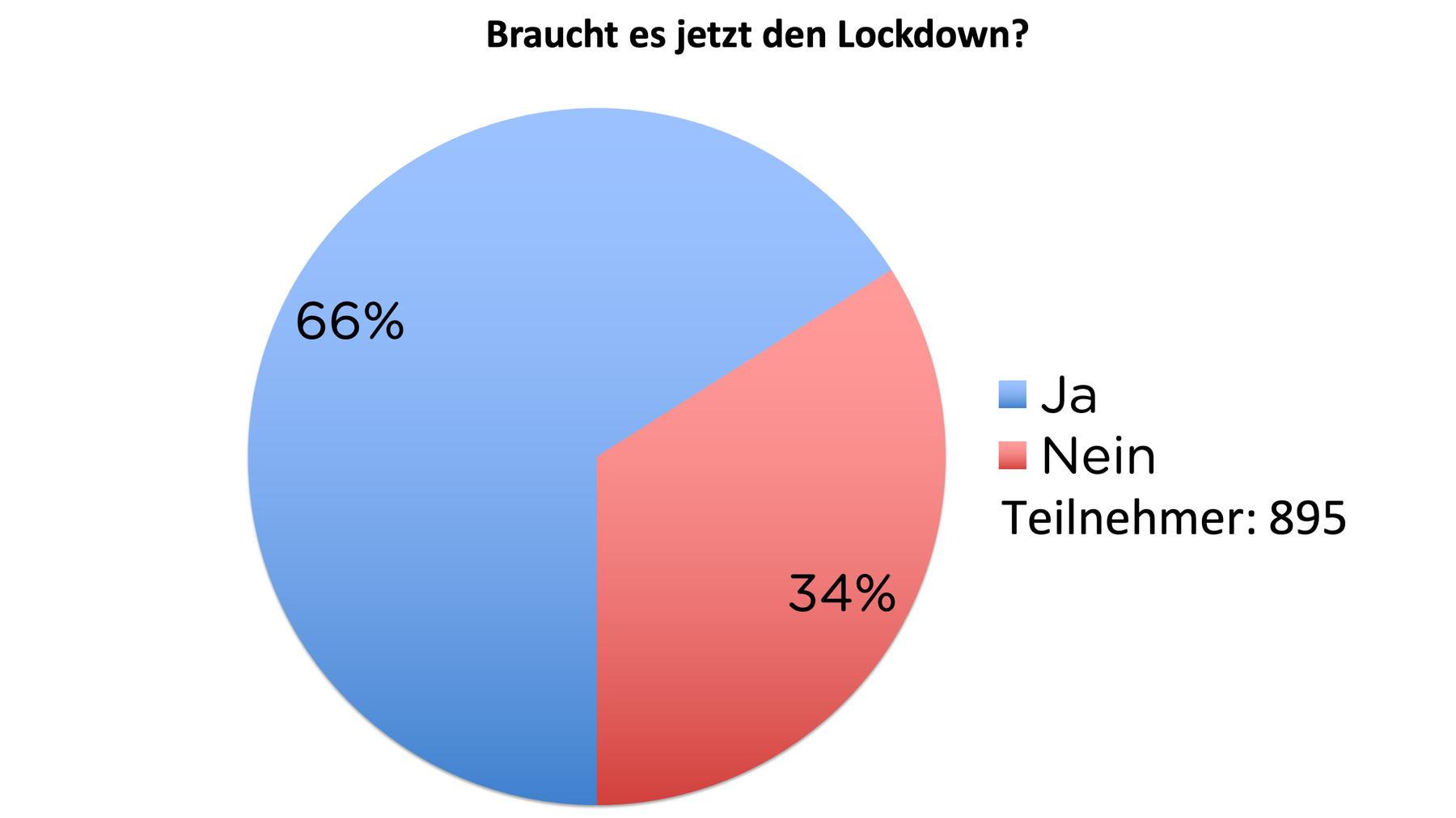 Umfrage: Braucht es jetzt den Lockdown?