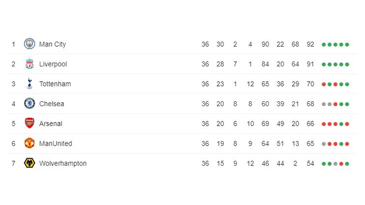 Tabelle, Premier League (Stand 03.05.2019)