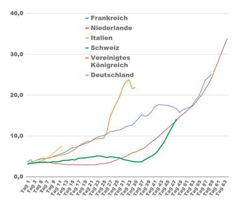 Das zeigt die Grafik: Anzahl Coronavirus-Neuansteckungen pro 100'000 Einwohner im 7-Tages-Schnitt nach Tagen seit über drei Neuansteckungen am Tag pro 100'000 Einwohner