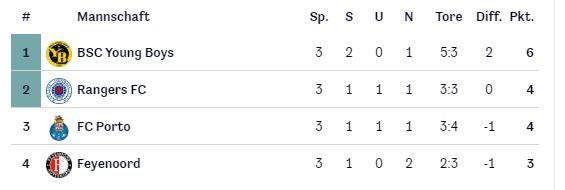 Die Tabelle der Euorpa League Gruppe D nach drei Spieltagen.