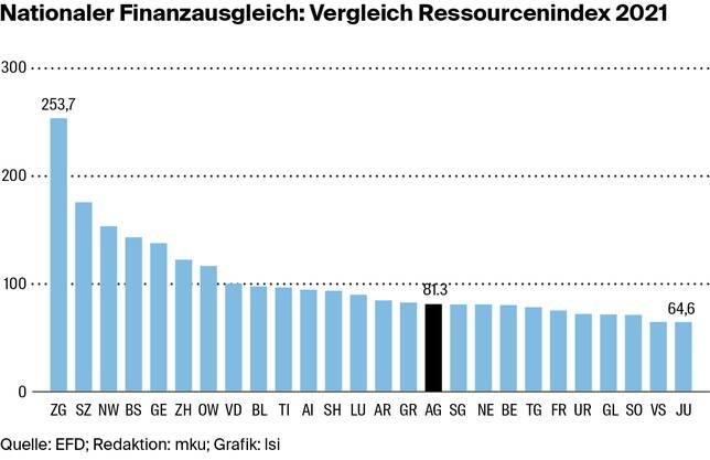 Der Ressourcenindex zeigt: Die wirtschaftliche Stärke des Kantons Zug ist unerreicht. Der Aargau steht derzeit auf Rang 16. 2015 glänzte er noch auf Rang 11.