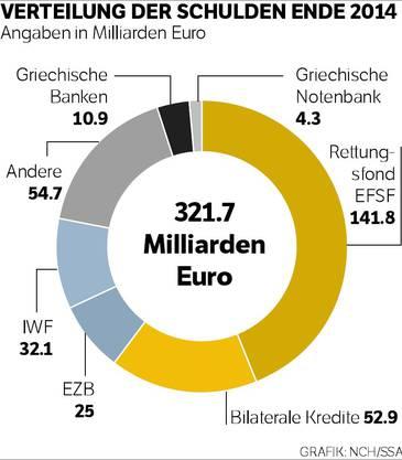 Verteilung der Schulden Ende 2014