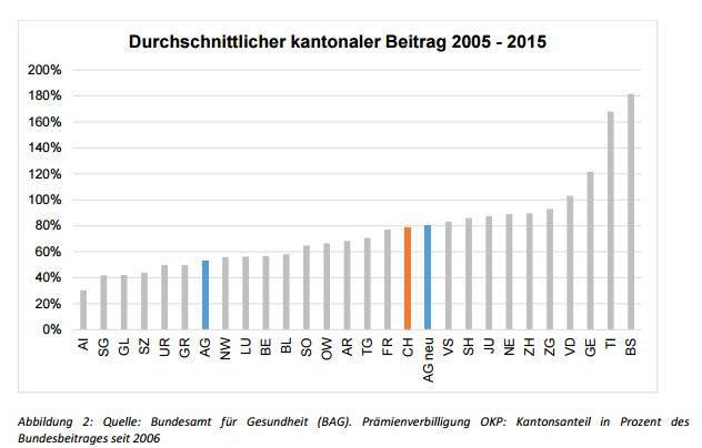Grafik: Prämienverbilligung Kantonsvergleich