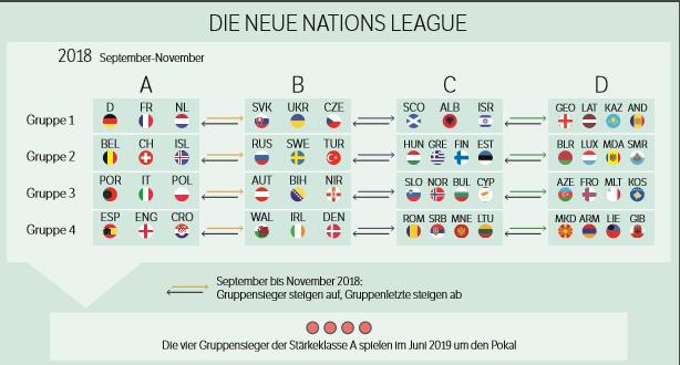 Der erste Teil der Nations League