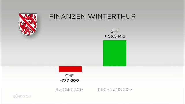 Gute Finanzen bringen neue Dynamik in Winterthurer Wahlkampf