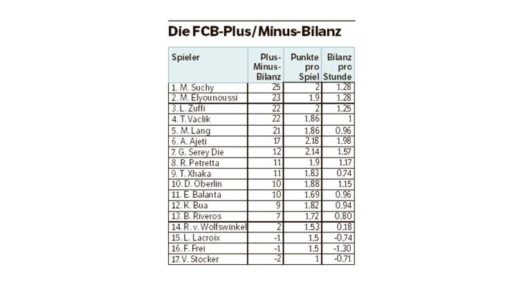 Die FCB Plus/Minus-Bilanz