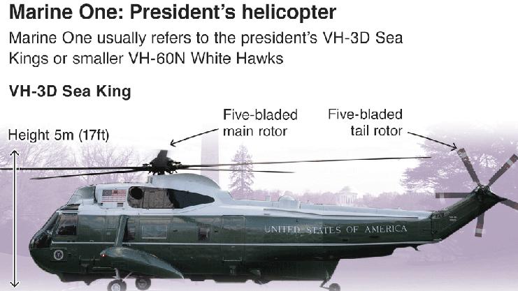 Der Konvoi wird aus mehreren Helikoptern bestehen. Dabei wird der Präsident im sogenannten «Marine One» reisen. Dieser ist entweder ein britischer Sea King-Helikopter oder ein amerikanischer White Hawk-Helikopter, der etwas kleiner, dafür aber schneller ist.