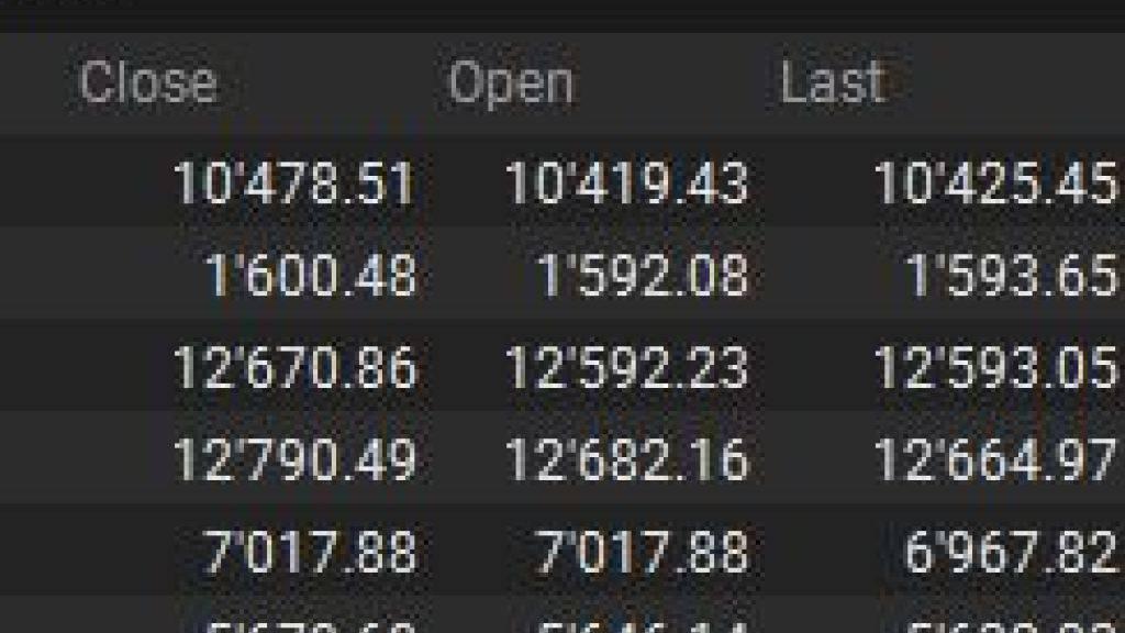 Schweizer Börse sinkt weiter