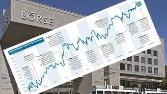 Im ausklingenden Jahr gab es für Börsenanleger fast überall etwas zu verdienen.
