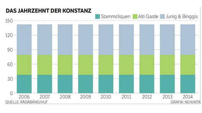 Das Jahrzehnt der Konstanz