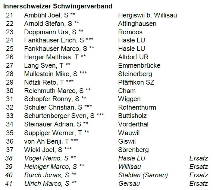Diese Zentralschweizer Schwinger sind am Kilchberger mit dabei: