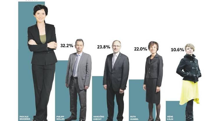 Die Vorderen fünf Kandidaten...