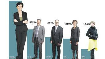Ständerats-Prognose 2015