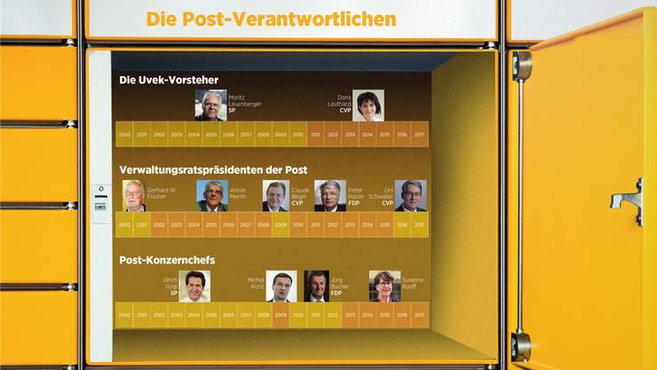Moritz Leuenberger (SP) und Doris Leuthard (CVP) sind die Vorsteher des Verkehrsdepartements in der Zeit zwischen 2007 und 2015, in welche die Tricksereien der Postauto AG fielen.