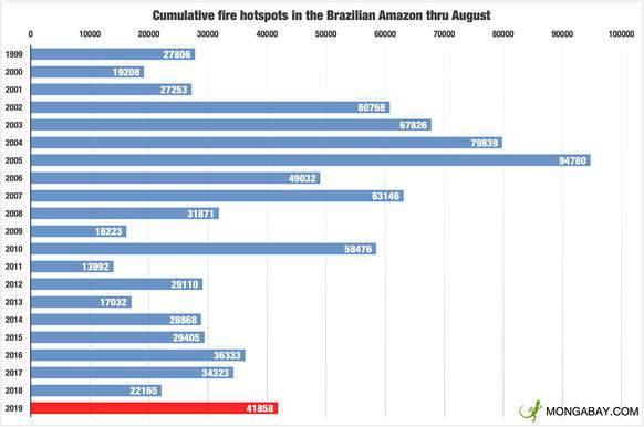 Waldbrände in Brasilien zwischen 1999 und 2019. Datenquelle: INPE. (Bild: Mongabay.com