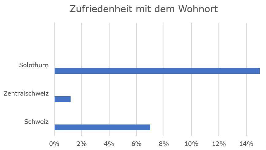 So zufrieden sind die Zentralschweizer mit ihrem Wohnort im Vergleich.