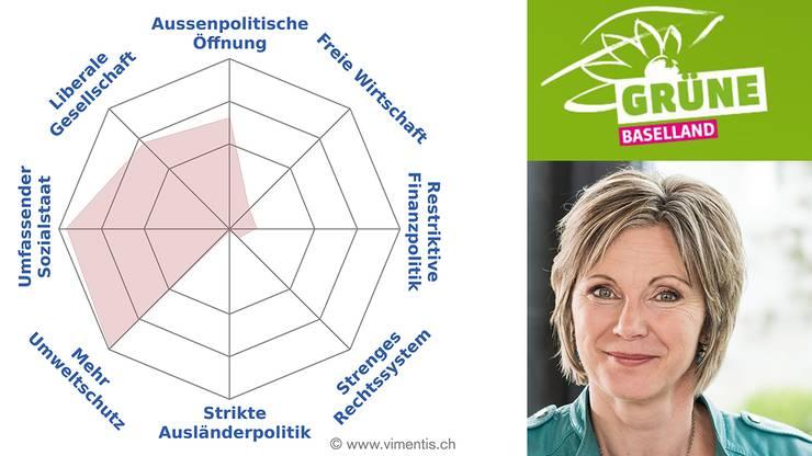 Das Profil von Maya Graf (Grüne)