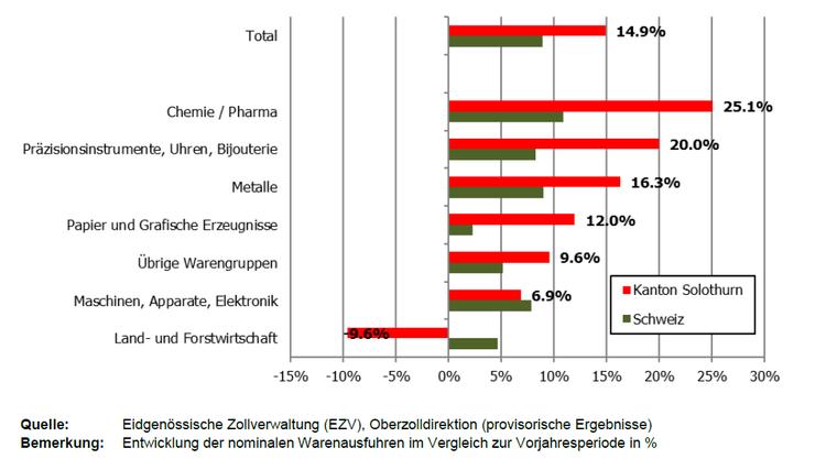 Entwicklung der Solothurner Warenexporte nach Exportwarengruppe.