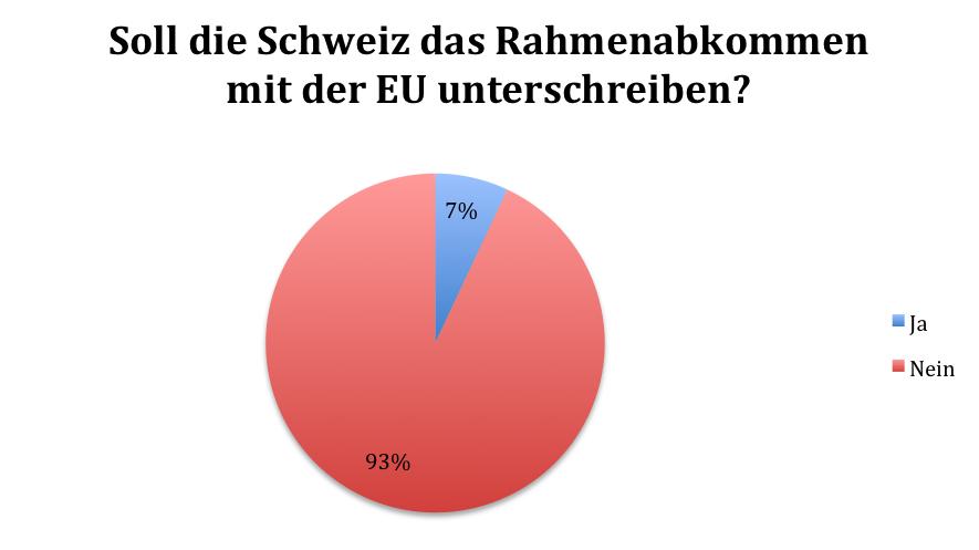 Soll die Schweiz das EU-Rahmenabkommen unterschreiben?