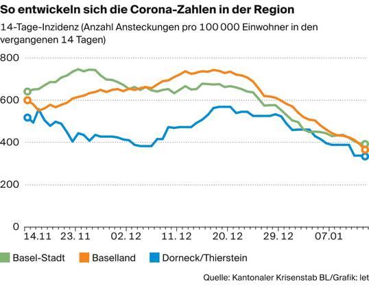 So hat sich die Inzidenz in der Region Basel entwickelt.