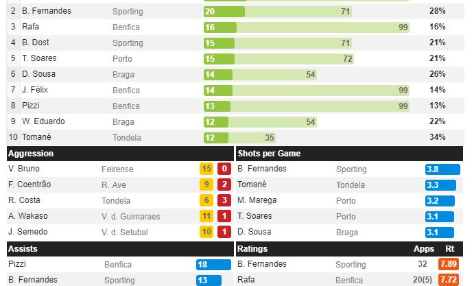 Haris Seferovic führt die Torschützenliste der Primeira Liga Portugals eine Runde vor Schluss mit 21 Toren an.