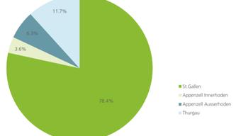 Die kantonale Zugehörigkeit der befragten Unternehmen lag zu fast 80 Prozent in St.Gallen.