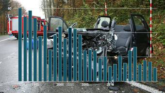 Auf Aargauer Strassen gibt es in den letzten Jahren tendenziell weniger Unfälle, Verletzte und vor allem Tote (siehe Balkendiagramm).