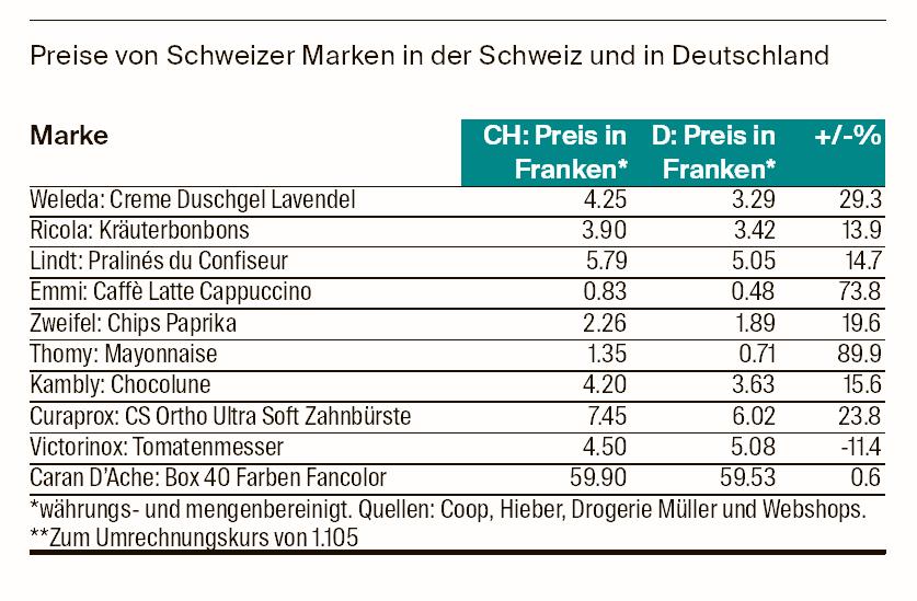 Der Preisunterschied von Schweizer Produkten.