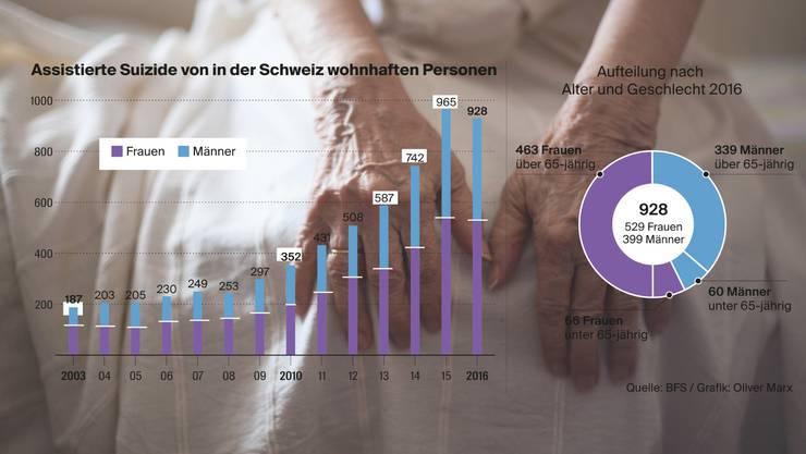 Alte Frauen machen den grössten Anteil der Patienten von Sterbehilfeorganisationen aus.