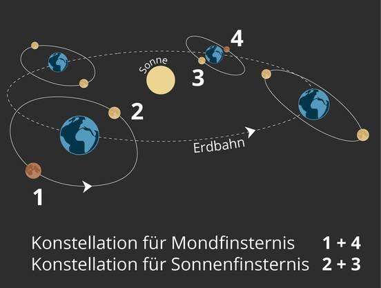 Die Mondbahn ist gegenüber der Erdbahn geneigt. Bei 1 und 4 befindet sich der Vollmond in der Nähe der Ekliptikebene, bei 2 und 3 der Neumond. Dieser steht dann von der Erde aus gesehen vor der Sonne.  (Die Grafik ist nicht massstabsgetreu und die Neigung der Mondbahn ist vergrössert dargestellt.)