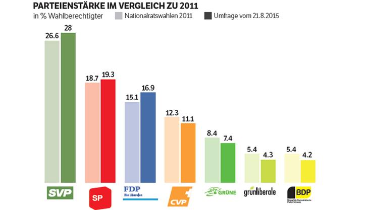 Parteienstärke im Vergleich zu 2011
