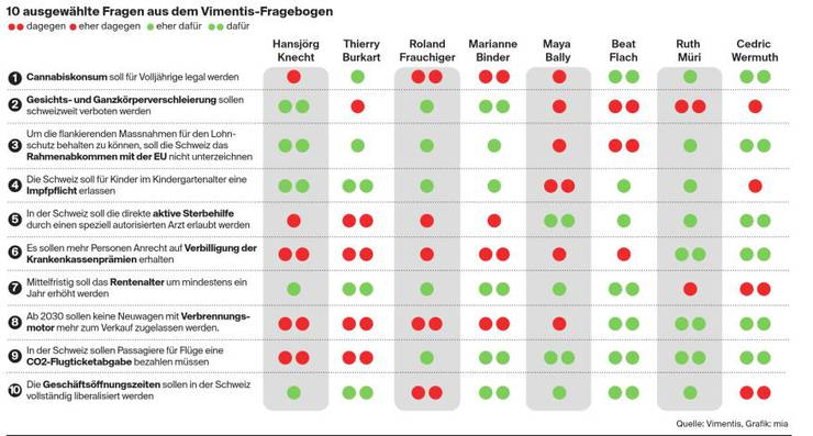 10 ausgewählte Fragen aus dem Vimentis-Fragebogen