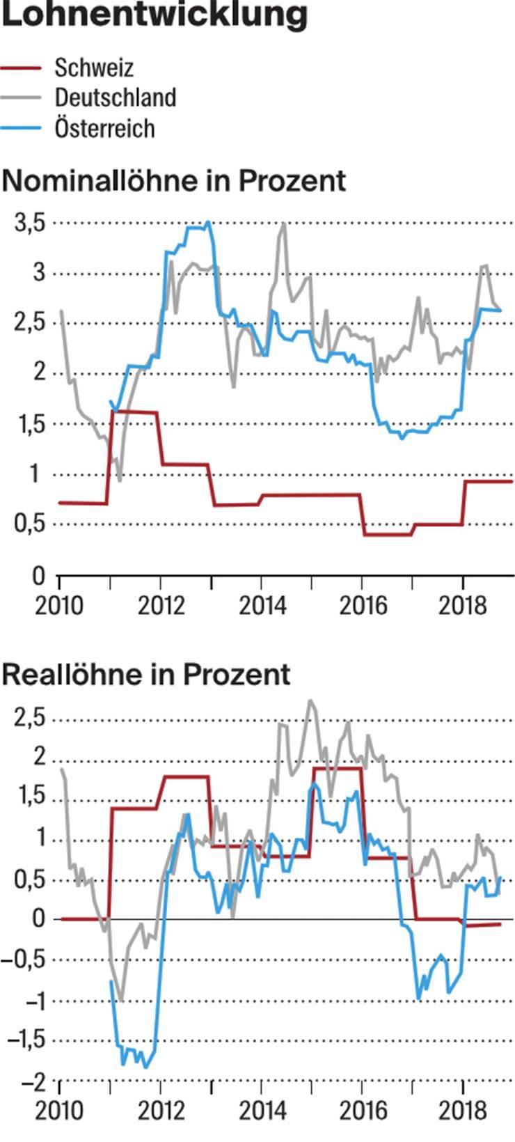Die Schweizer Arbeitnehmer haben zuletzt enttäuschende Lohnrunden erlebt. Dabei boomt die hiesige Wirtschaft gerade. Den deutschen Arbeitnehmern erging es ab 2014 deutlich besser. Insbesondere nominal konnten sie stärker zulegen. Aber auch bereinigt um die Teuerung stiegen die dortigen Löhne stärker als in der Schweiz.