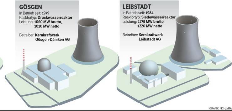 Die Kernkraftwerke der Schweiz