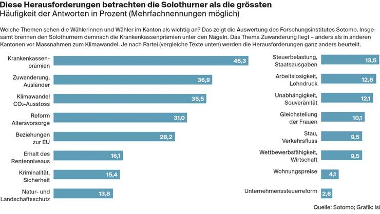 Die wichtigsten Herausforderungen aus Sicht der Solothurner Wähler