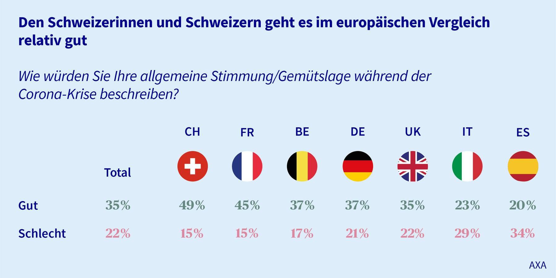 Die Gemütslage der Schweizer Bevölkerung ist besser als in anderen europäischen Ländern.
