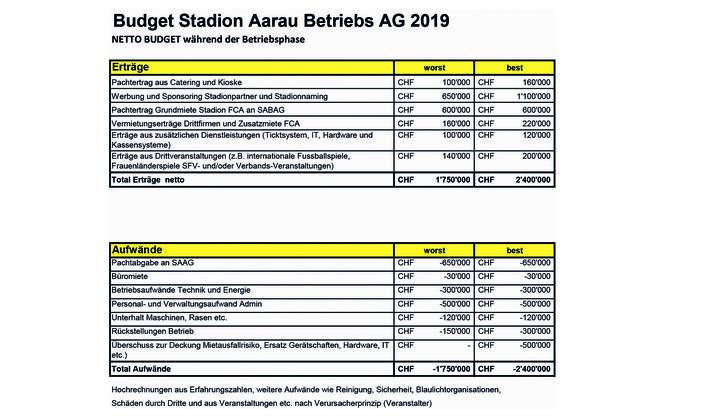 Erträge und Aufwände im Budget der Stadion Aargau Betriebs AG