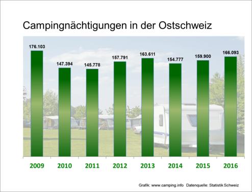 In der Ostschweiz sind die Camping-Übernachtungen schon seit Längerem im Wachstum. (Bild: camping.info)