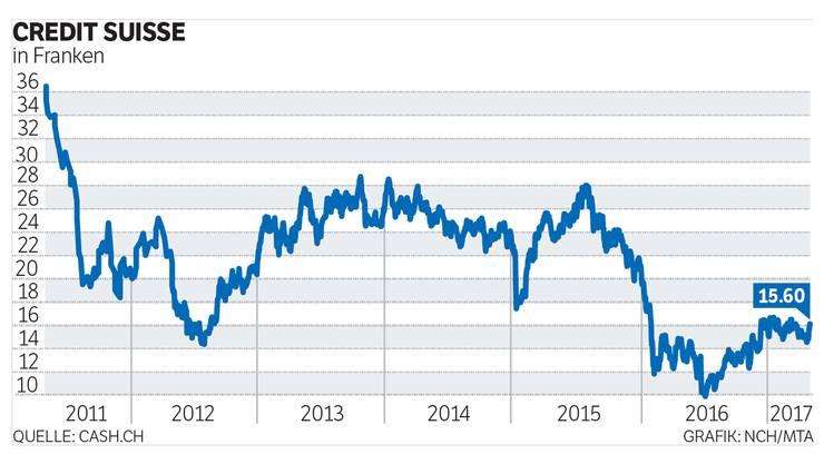 Die Credit- Suisse-Aktien lagen am späteren Nachmittag mehr als drei Prozent im Plus.