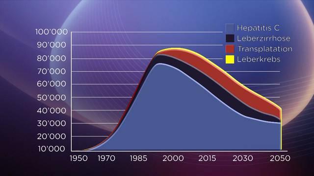 Missstände bei Hepatitis C – Behandlung in der Schweiz