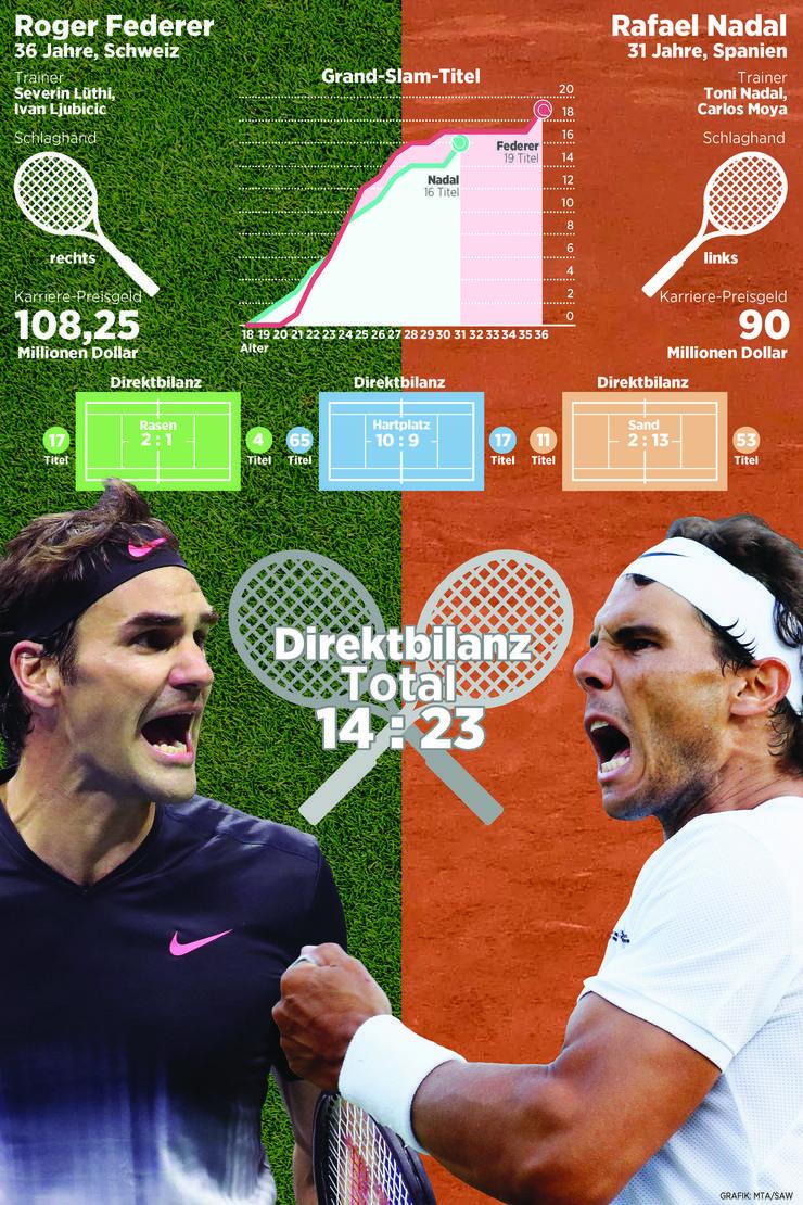 Roger Federer und Rafael Nadal im Vergleich.