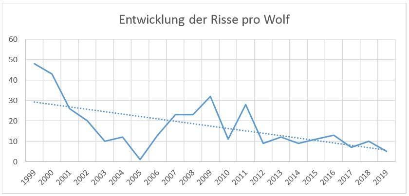 Die Zahl der Risse pro Wolf liegt seit Jahren konstant unter 10.