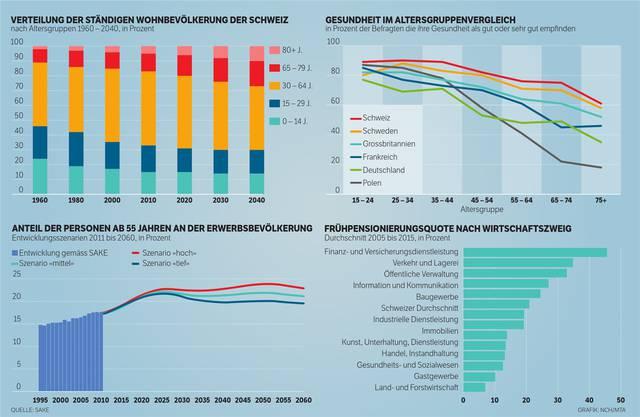 Statistik zur Verteilung der ständigen Wohnbevölkerung