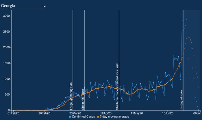 Die Coronavirusinfektionen im US-Bundesstaat steigen weiter an.