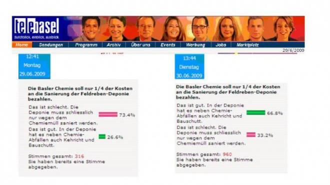 Innerhalb von 25 Stunden war das Resultat der Umfrage «korrigiert».